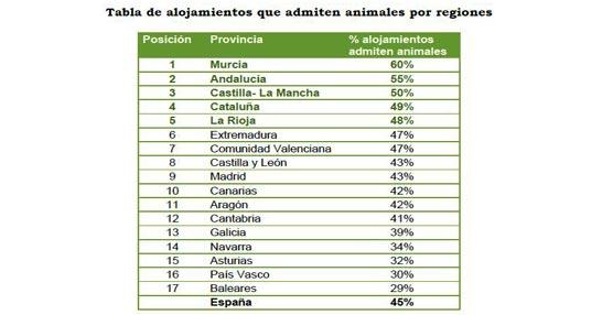 Murcia, Andalucía y Castilla-La Mancha, las regiones con mayor índice de admisión de animales en turismo rural