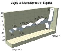 Los españoles realizan más de 46 millones de viajes en el primer cuatrimestre, cifra un 8% superior a la registrada en 2013