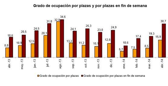 Siete millones de pernoctaciones en alojamientos turísticos extrahoteleros en abril, un 35,1% más en tasa anual