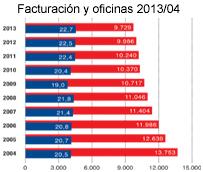 Las agencias de viajes alemanas reducen por noveno año consecutivo su número de oficinas, cerrando 2013 con 9.729