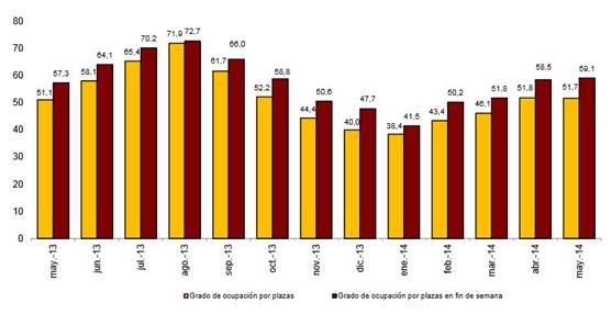 Los establecimientos hoteleros aumentan un 1,4% sus pernoctaciones en mayo respecto a mayo de 2013