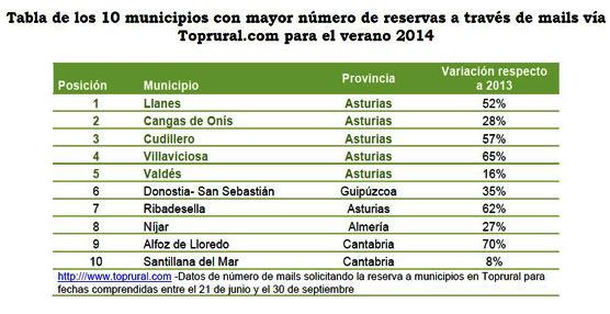 Los municipios asturianos repiten como líderes en número de reservas en Toprural para este verano