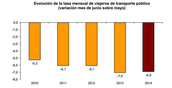 El número de usuarios del transporte público disminuye un 1,8% en junio respecto a junio de 2013 según las cifras del INE