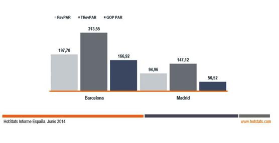 Barcelona crece en rentabilidad pese a su menor ocupación, mientras que en Madrid caen ambos indicadores