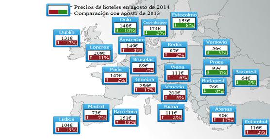Los hoteles españoles son un 13% más caros que hace un año, con una media de 114 euros, según el último estudio de trivago