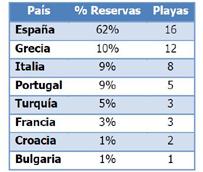 Nuestro país se queda con el 62% de las reservas hechas por los europeos en turismo de 'sol y playa'
