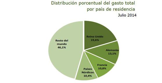 Julio deja un crecimiento interanual del 4,5% en gasto total de los turistas internacionales, hasta 8.151 millones