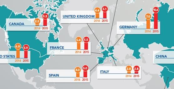 El gasto en viajes corporativos crecerá en España un 5% en 2015 a pesar del mantenimiento de precios