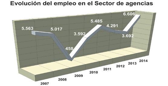 Agencias y turoperadores han creado 6.600 empleos entre febrero y julio, la mejor cifra desde el comienzo de la crisis