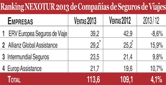 Las principales aseguradoras de viajes facturan 113 millones de euros en 2013, un 4% más que en 2012