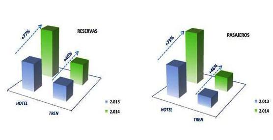 El Gobierno de Aragón lanza una campaña a través de la web de Rumbo que incrementa un 77% las reservas hoteleras