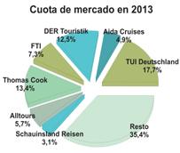 Los cuatro grandes turoperadores de Alemania concentran más del 50% del volumen de negocio generado en el año 2013