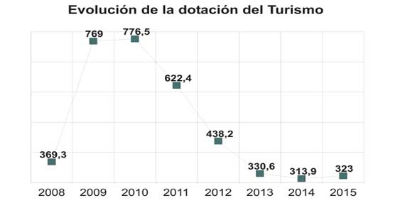 El Gobierno pone fin a cuatro años de recortes y eleva casi un 3% el presupuesto destinado al Turismo