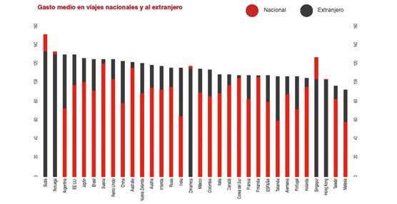 El gasto en turismo doméstico crece en España durante el primer semestre, hasta una media de 79 euros