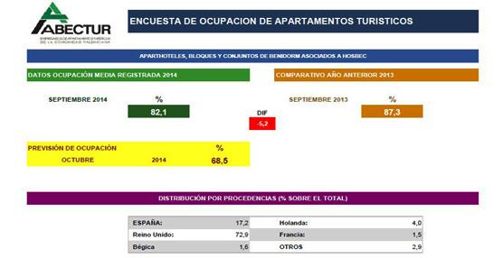 El alojamiento ilegal afecta las cifras de ocupación en septiembre de los apartamentos turísticos en Benidorm