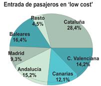Las 'low cost' concentran el 48% de las entradas por vía aérea hasta septiembre, rozando los 26 millones de viajeros