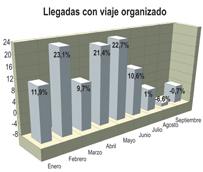 El uso del viaje organizado retrocede en septiembre por segundo mes consecutivo, representando el 30% de las entradas