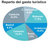 El gasto turístico asciende a 43.584 millones de euros en los ocho primeros meses, un 7% más que en el mismo periodo de 2013
