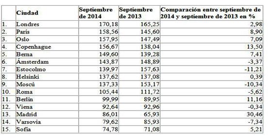 Hotel.info detecta grandes diferencias en los precios de hoteles en otoño, especialmente en las metrópolis