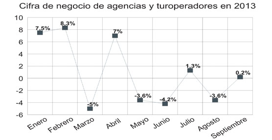 Agencias de viajes y turoperadores se encuentran entre las cinco ramas del sector servicios que peor evolucionan
