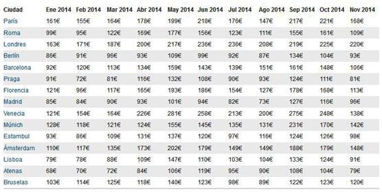 Los precios hoteleros en España y Europa bajan un 14% en noviembre según el tHPI de Trivago.es