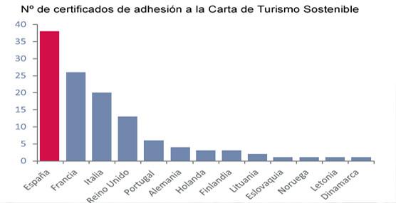 El Sector Turístico español 'ha de incorporar la sostenibilidad como atributo inherente' para fortalecer su competitividad