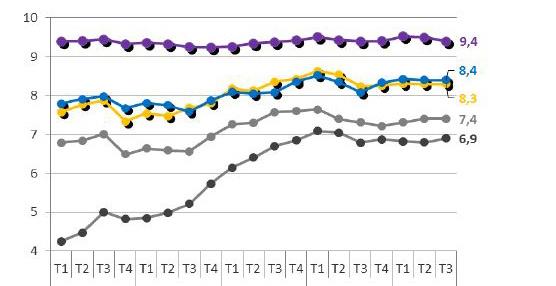 Los hoteles españoles cierran el tercer trimestre con una puntuación de un 8,1 según el Hotels Quality Index