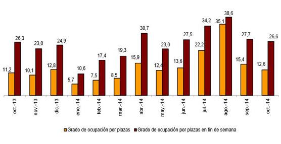 Las pernoctaciones en alojamientos turísticos extrahoteleros aumentan un 4,8% en octubre respecto a 2013