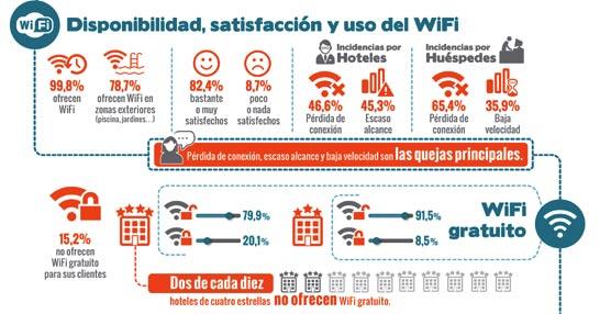 Estudio de Cisco e ITH: El 20% de los hoteles españoles de cuatro estrellas no ofrece wifi gratuito