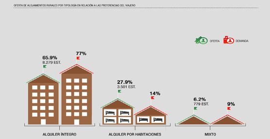Clubrural.com y la Universidad Nebrija presentan el 1° Barómetro del Turismo Rural en España