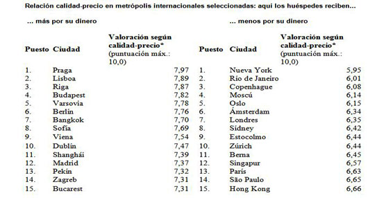 Los lugares en los que 'recibes más por tu dinero' con el índice de calidad-precio 2014 de Hotel.info