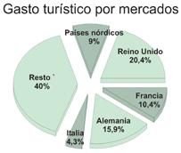El gasto de los turistas extranjeros asciende a 59.810 millones en los 11 primeros meses y ya es superior al de todo el año 2013