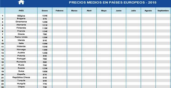 Los precios hoteleros suben un 6% en España, con un coste medio por pernoctación situado en 87 euros