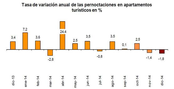 Las pernoctaciones extrahoteleras alcanzan los 106.7 millones en 2014, un 3,5% más que en 2013