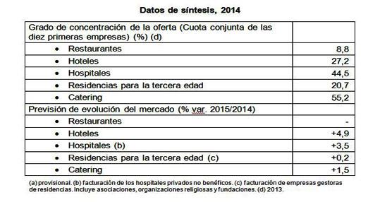 Los hoteles siguen creciendo, mientras el sector de restaurantes deja de caer, según un estudio de DBK