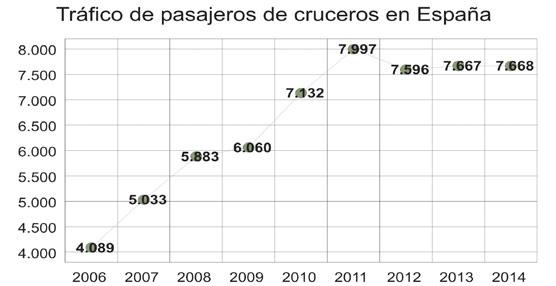 El tráfico de pasajeros de cruceros continúa sin despegar y se estanca por segundo año consecutivo en el mercado español