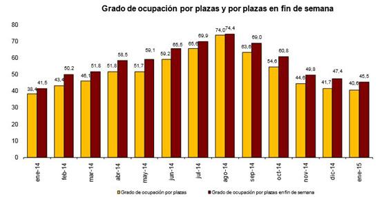 Crecen un 4,2% las pernoctaciones en establecimientos hoteleros el pasado mes respecto a enero de 2014