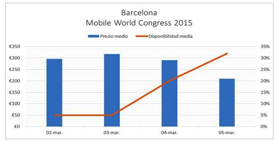 La ciudad de Barcelona alcanza el 84% de ocupación para las noches de celebración del Mobile World Congress