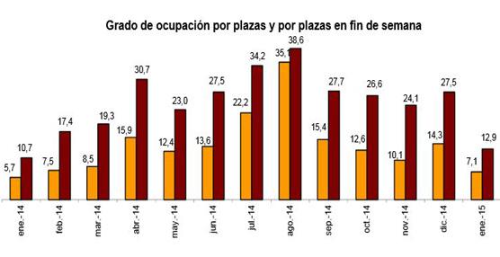 Las pernoctaciones extrahoteleras aumentan un 0,5% en enero respecto al mismo mes del año pasado