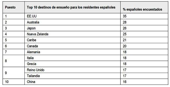 Más gasto y aumento de los viajes internacionales: Tendencias de los viajeros españoles para este año