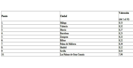 El personal de los hoteles españoles obtiene buena puntuación pero se mantiene por debajo de la élite europea