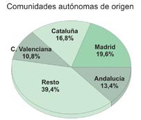 Los españoles rozan los 11 millones de viajes al extranjero en los 11 primeros meses de 2014, un 5% más que un año antes