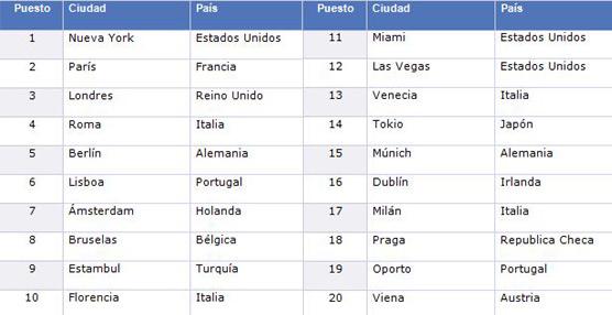 Nueva York, el destino más reservado por los viajeros españoles según el Hotel Price Index de Hoteles.com