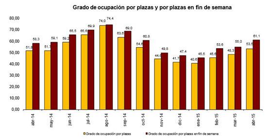 Las pernoctaciones en hoteles crecen un 3,6% en abril respecto a 2014 según el último informe del INE
