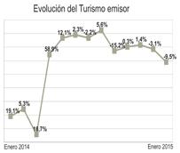 El emisor español registra un descenso del 9% en el arranque de 2015, frente al crecimiento del 5% que protagonizó en 2014