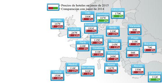 Los precios hoteleros aumentan un 10% en junio con relación a 2014 según el estudio tHPI de trivago.es