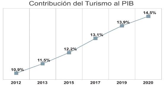 La aportación del Turismo al PIB español aumentará en los próximos años hasta rozar el 15% en 2020