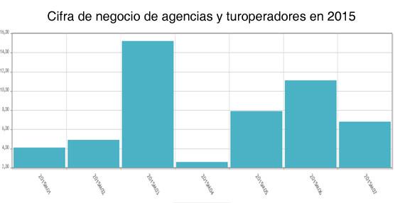 El volumen de negocio de agencias y turoperadores se incrementa un 7% durante julio, encadenando 11 meses de subidas