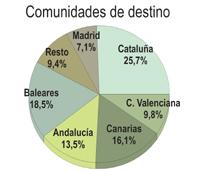 España supera los 47 millones de turistas en los ocho primeros meses del año y registra en agosto el mejor dato de la historia