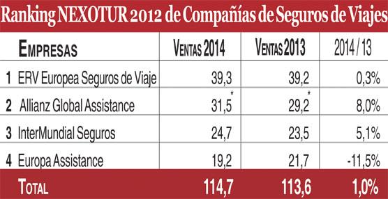 Las compañías de seguros de viaje sufren una ralentización en 2014, con un volumen de 115 millones de euros